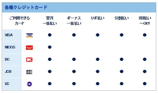 東京ノーストクリニック支払い方法